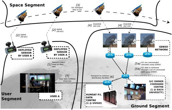 HumSAT Mission Concept