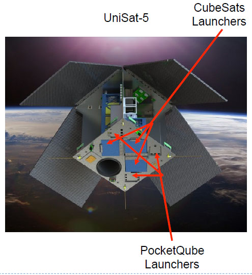 UniSat-5 with labels