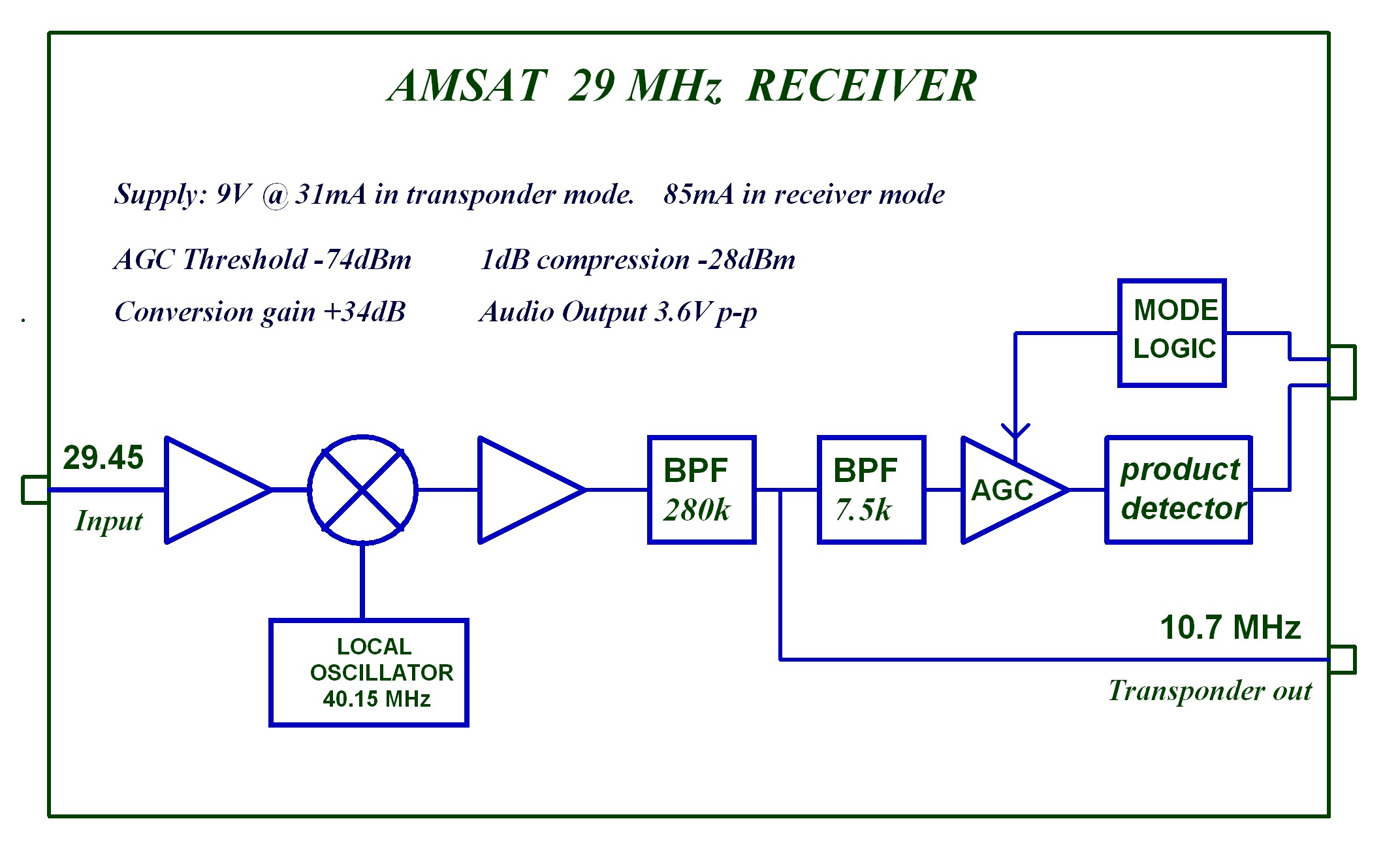 G0mrf 2945 Mhz Receiver Project Amsat Uk Rf Transmitter Circuit Diagram Block