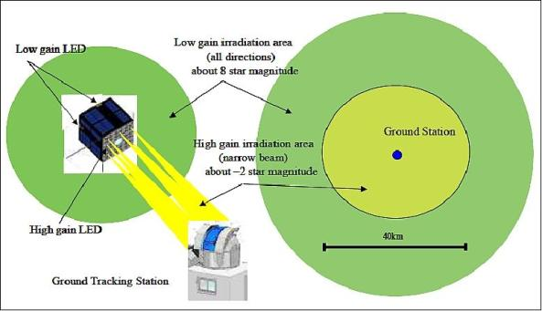 Illustration of high-gain and low-gain LED illumination scenario at the ground station - Image credit Shinshu University