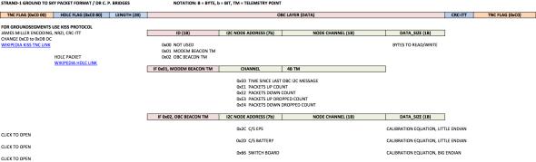 STRaND-1-Telemetry-Information