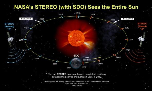 NASA STEREO Poster