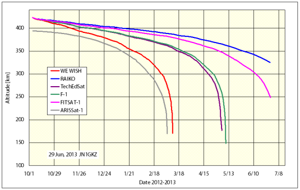 The five ISS CubeSats Altitude compared with ARISSat-1 - chart by Masa JN1GKZ