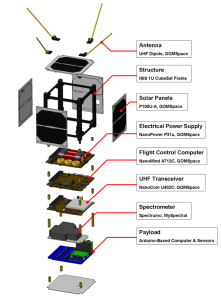An exploded view of the ArduSat (1U configuration) - Image Nanosatisfi
