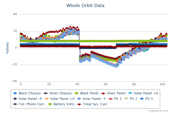 FUNcube-1 Whole Orbit Data