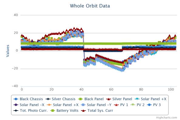 FUNcube-1 Whole Orbit Data