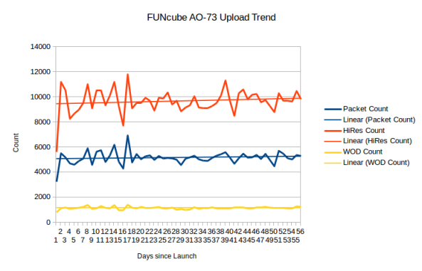 FUNcube-1 AO-73 Upload Trend