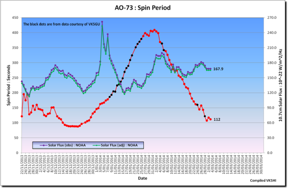 FUNcube-1 (AO-73) Spin Period