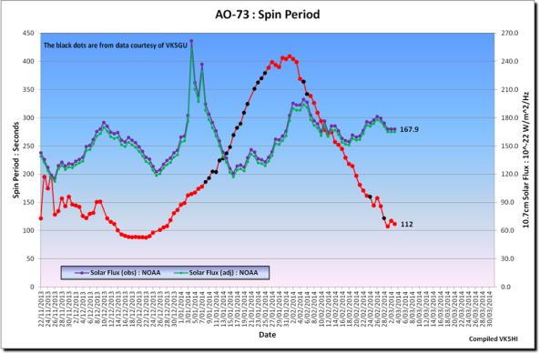 FUNcube-1 (AO-73) Spin Period