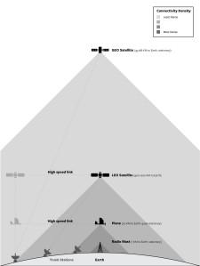 Internet platforms at different altitudes