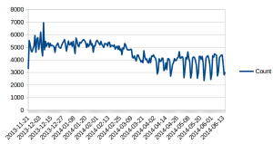 Count of FUNcube-1 data uploads since launch