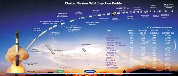 Dnepr Cluster Mission Orbit Injection Profile June 19, 2014 - Credit ISC Kosmotras