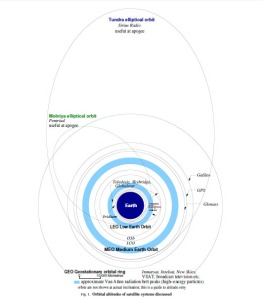 Orbital altitudes of satellite systems