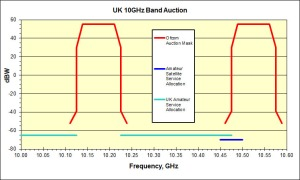 Amateur satellite service spectrum used by cell-phone masts in the UK