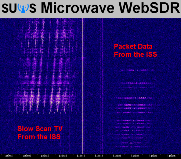 ISS SSTV and Packet Radio signals on the SUWS WebSDR