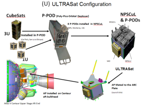 UltraSat Deployer Configuration - Credit United Launch Alliance