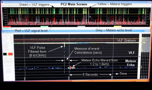 VLF Pulses and Meteor Echos on the same Screen - Credit Dr David Morgan 2W0CXV