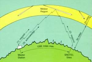 Meteor Scatter Propagation - SNOTEL