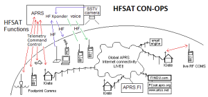 HFsat concept of operations