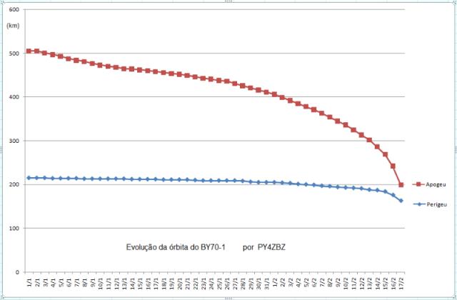 BY70-1 orbital decay graph by Roland PY4ZBZ