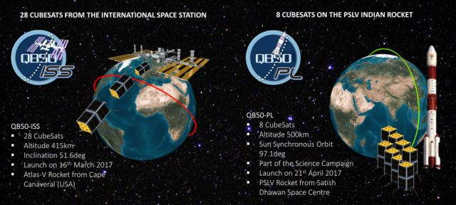 28 QB50 CubeSats were launched to ISS on April 18, a further 8 are to launch on a PSLV in May