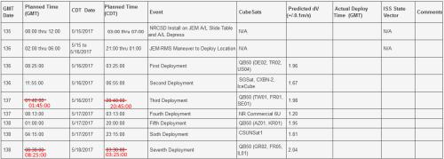 QB50 Revised Deployment Times