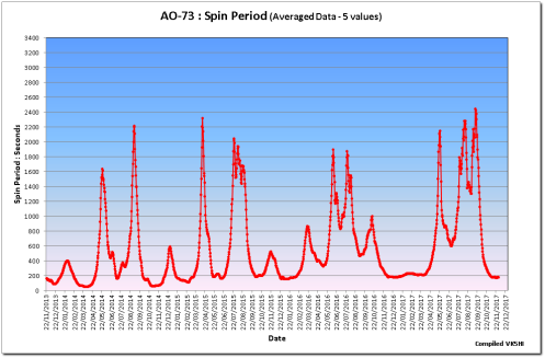 AO73 / FUNcube-1 Spin Period