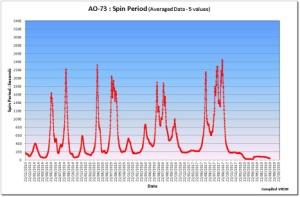 AO-73 Spin Period