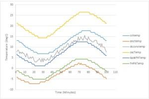 ESEO AMSAT-UK Payload Telemetry Data