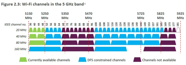 Wi-Fi Channels in the 5 GHz Band