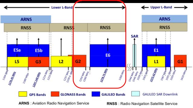 RNSS - Credit IARU Region 1