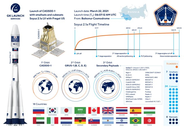 Soyuz 2.1a Launch March 22, 2021 - Credit GK Launch Services