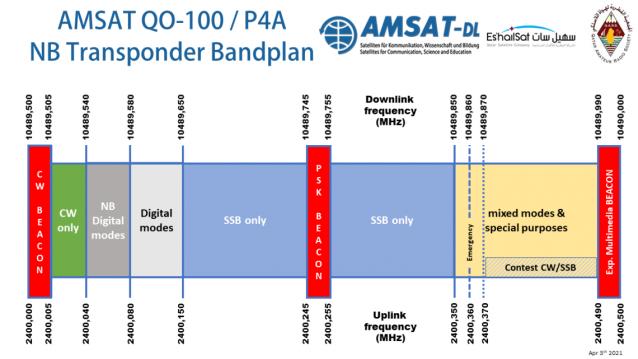 AMSAT QO-100 NB Transponder Bandplan